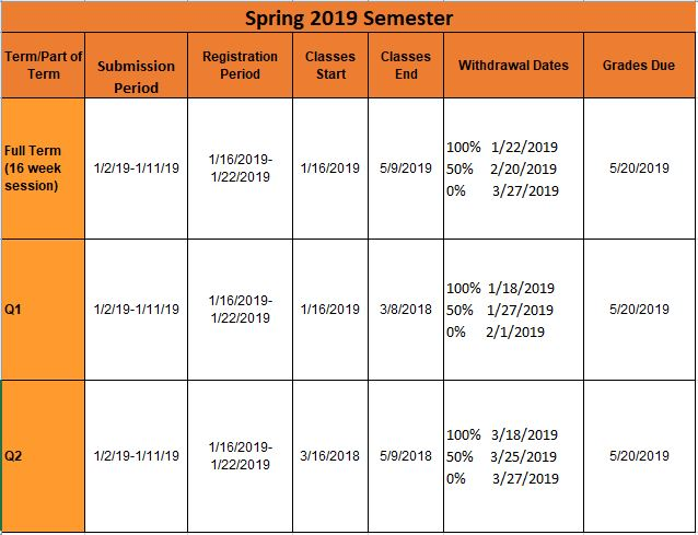 submission dates spring 2019