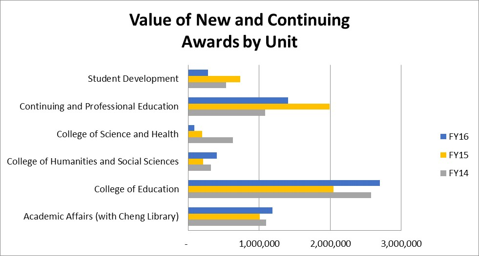 Value of New and Continuing Awards by Unit FY2016