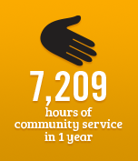 7,209 hours of community service